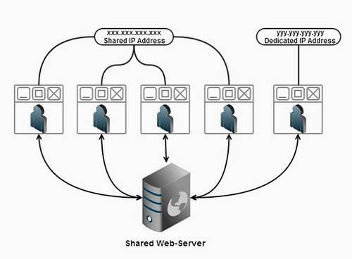 dedicated ip address diagram vs shared ip address